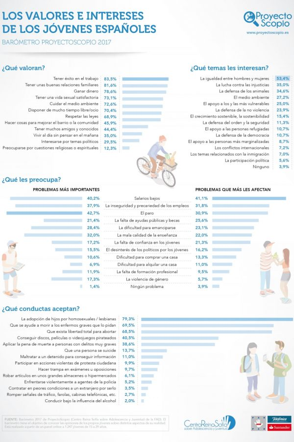 infografia_valores